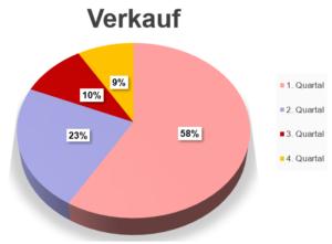 Diagramm Kreis Flach