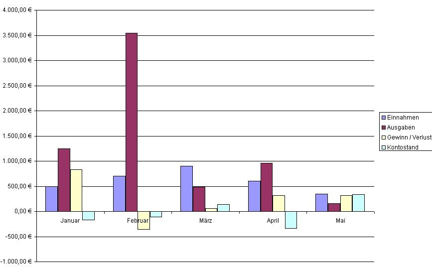 Diagramm In Excel Erstellen Und Bearbeiten