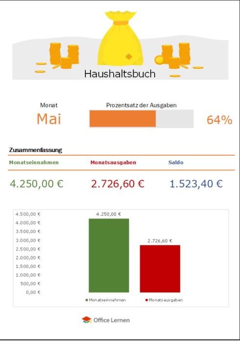Haushaltsbuch mit Zusammenfassung