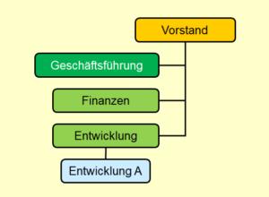 Organigramm-Einfach