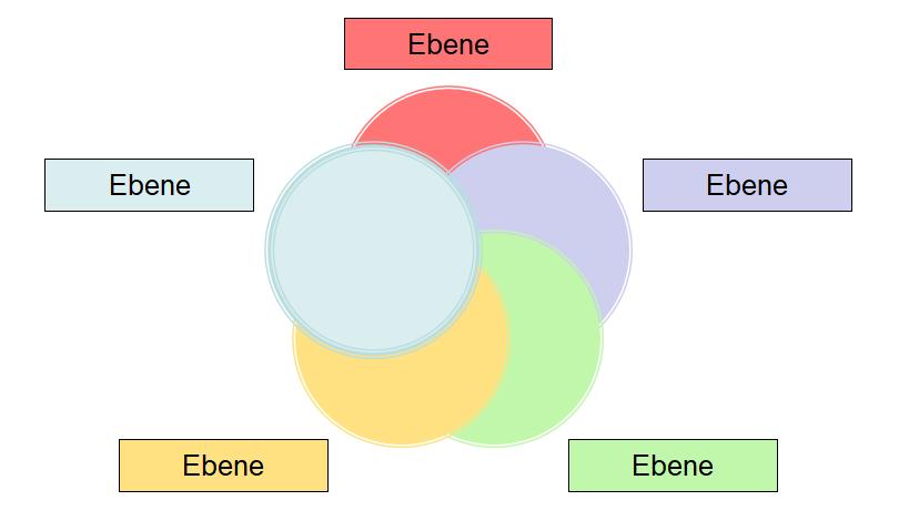 Organigramm-Kreisebene
