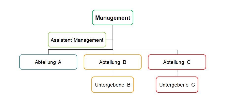 Organigramm Linie Bunt
