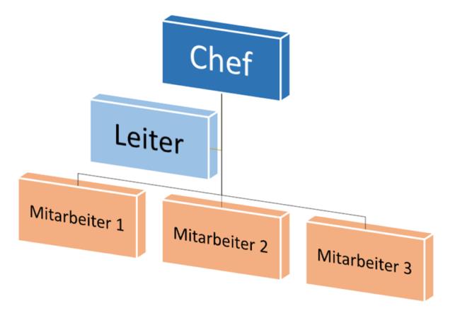 Organigramm bunt