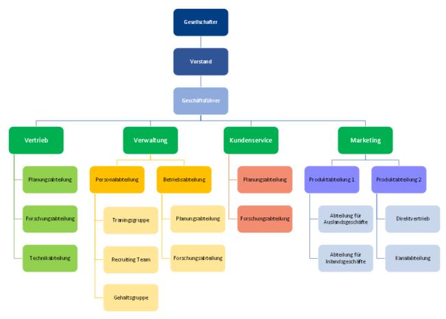 Organigramm hierarchie
